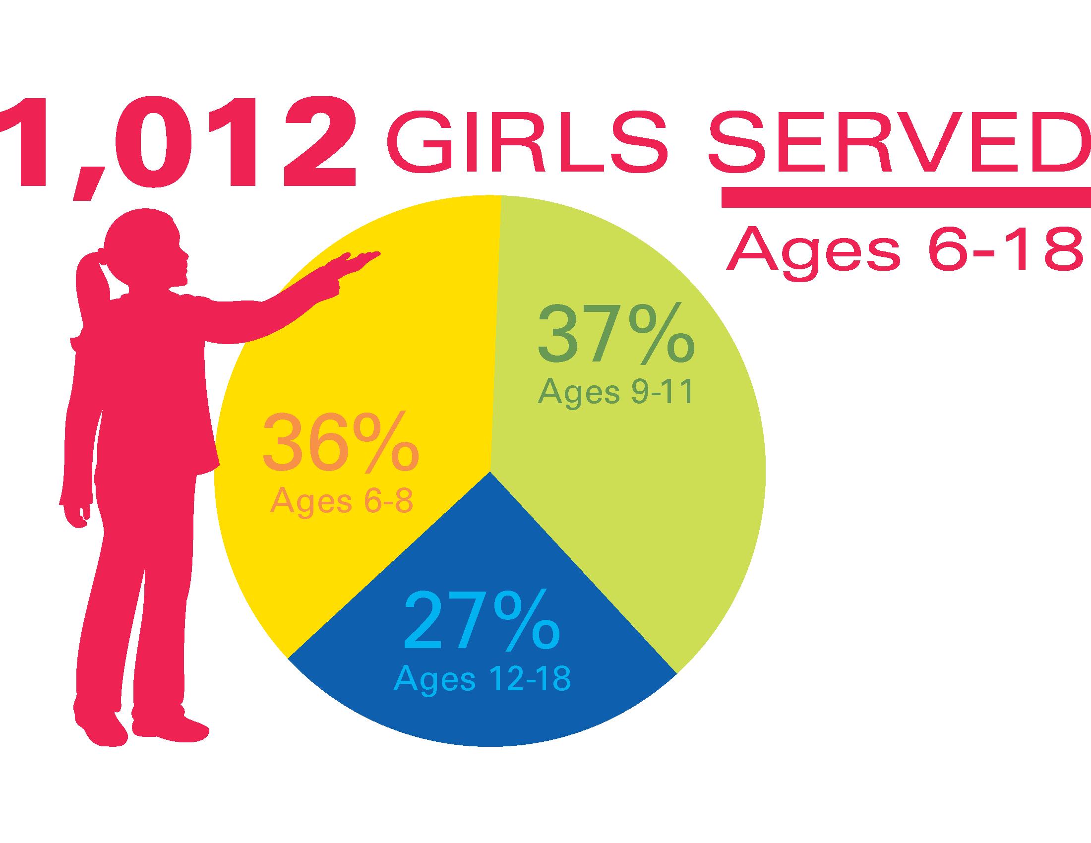 girls served